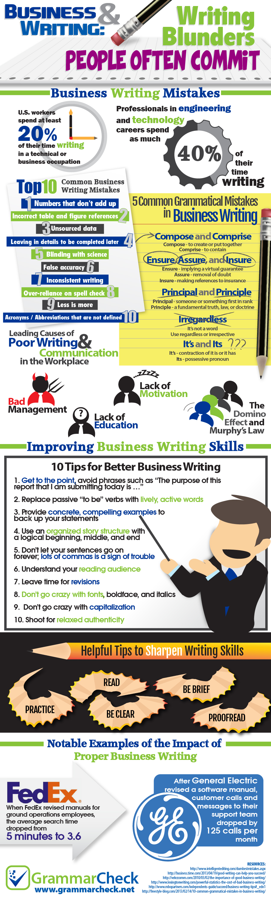 Top 10 Common Business Writing Blunders & 5 Everyday Grammatical Mistakes (Infographic)