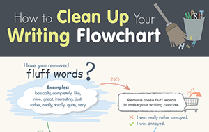 How to Clean up Your Writing - Flowchart (Infographic)